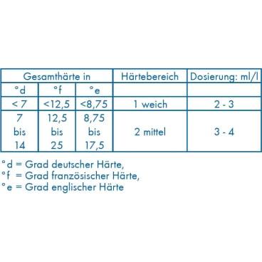 Dr. Becher Galakor F8 Reiniger 12 kg - Kanister